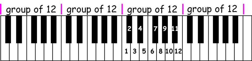 piano-ology-names-of-the-piano-keys-groups-of-twelve