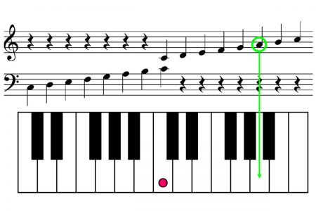 piano-ology-how-to-read-music-a-better-way-featured