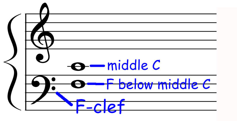 piano-ology-how-to-read-music-clefs-f-clef