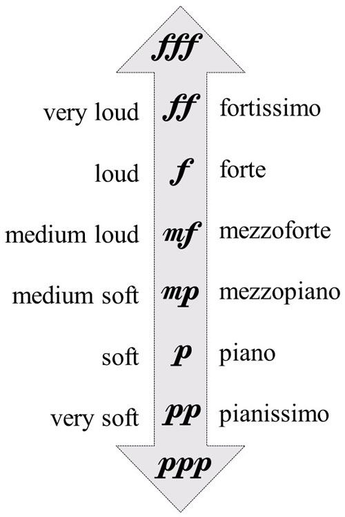 piano-ology-how-to-read-music-dynamic-markings-piano-forte