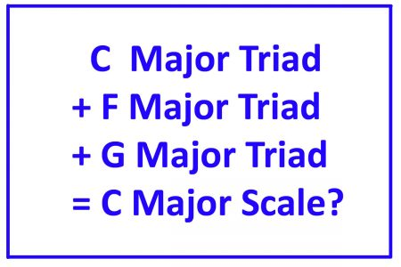 piano-ology-scales-a-harmonic-view-featured