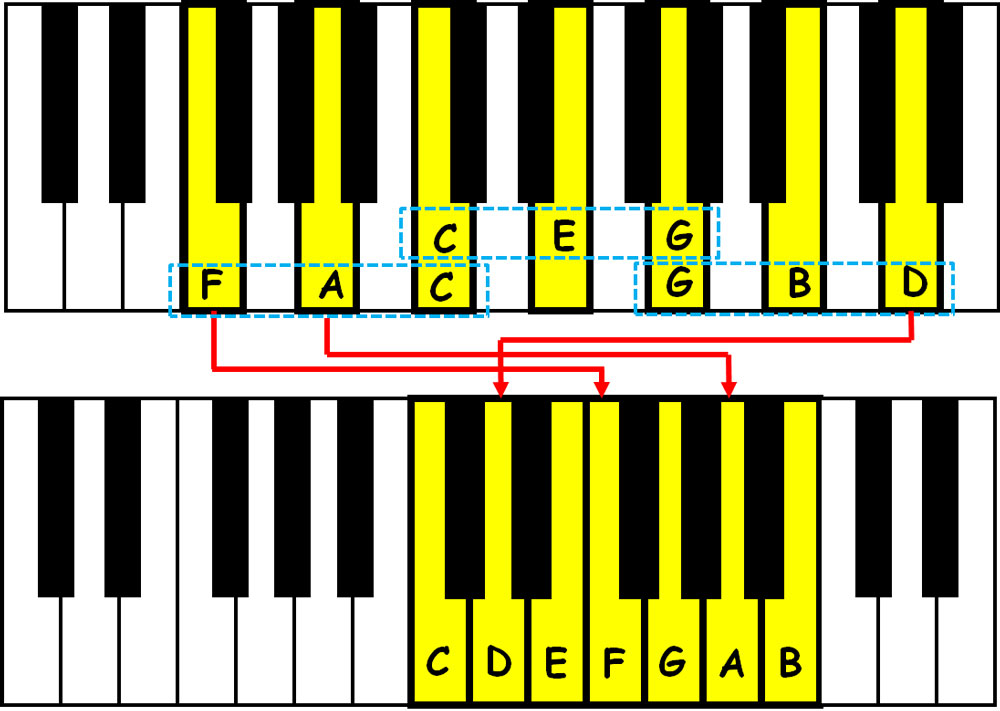 piano-ology-scales-a-harmonic-view