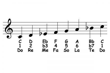 piano-ology-scales-c-dorian-featured