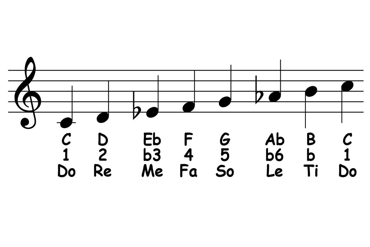 Harmonic Minor Scale Theory & Ear Training – Piano ology