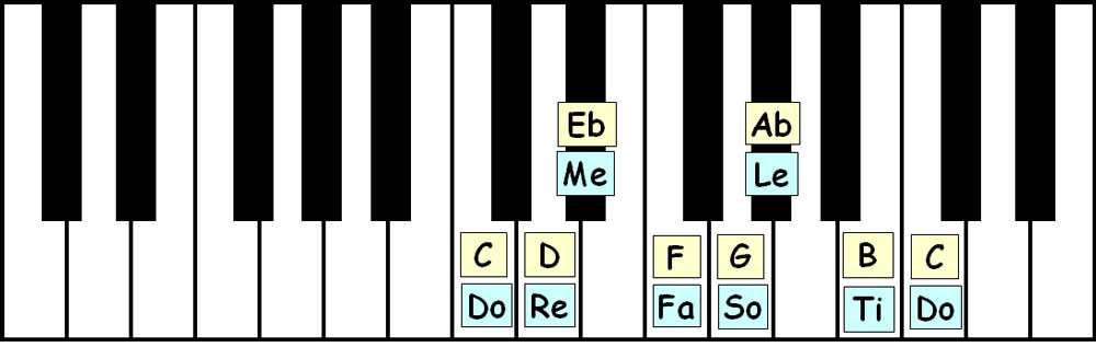 piano-ology-scales-c-harmonic-minor-keyboard-layout-letter-names-solfege