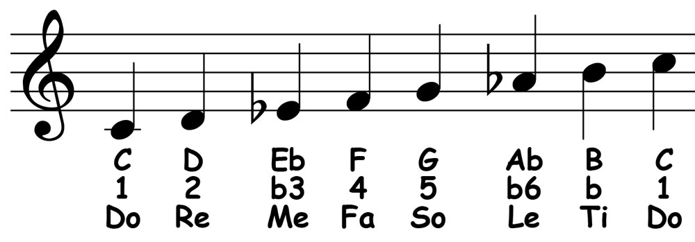 piano-ology-scales-c-harmonic-minor-notation-letter-names-scale-degrees-solfege