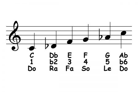 piano-ology-scales-c-japanese-featured