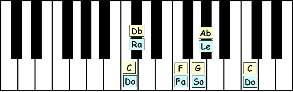 piano-ology-scales-c-japanese-keyboard-layout-letter-names-solfege