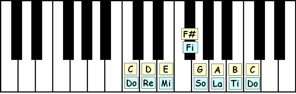 piano-ology-scales-c-lydian-keyboard-layout-letter-names-solfege