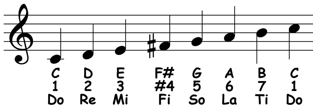 piano-ology-scales-c-lydian-notation-letter-names-scale-degrees-solfege