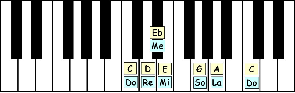 piano-ology-scales-c-major-blues-keyboard-layout-letter-names-solfege
