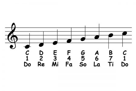 piano-ology-scales-c-major-featured