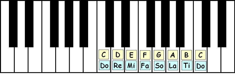 piano-ology-scales-c-major-keyboard-layout-letter-names-solfege