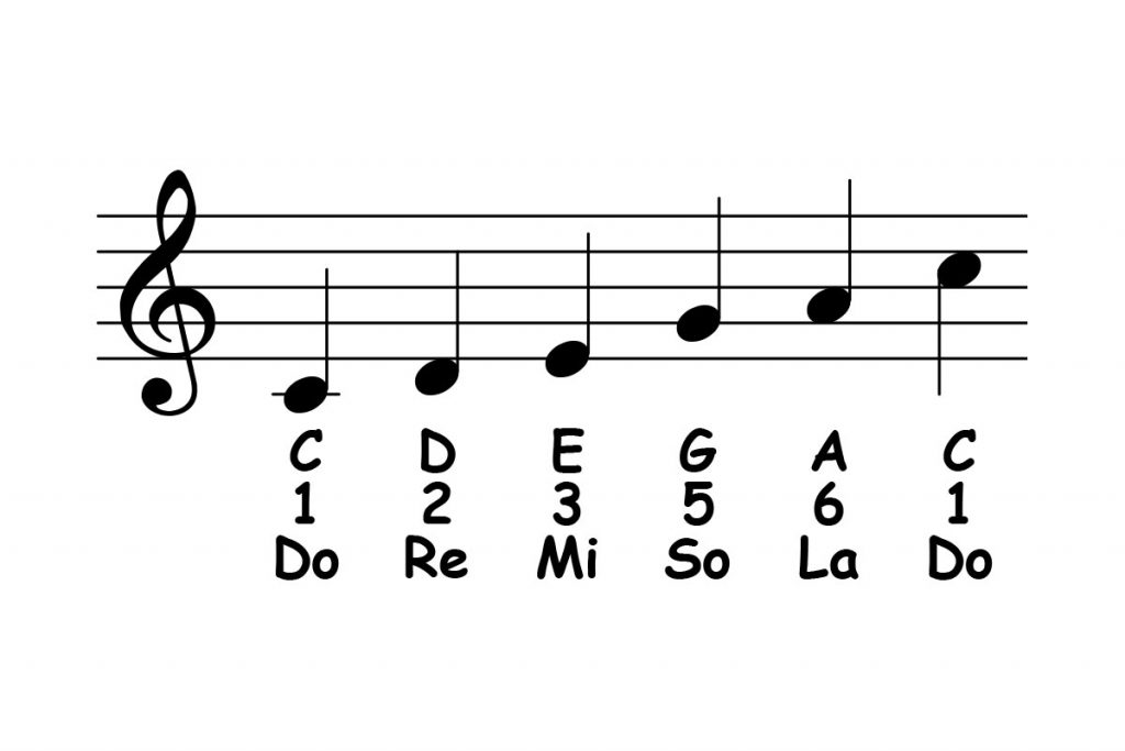 piano-ology-scales-c-major-pentatonic-featured