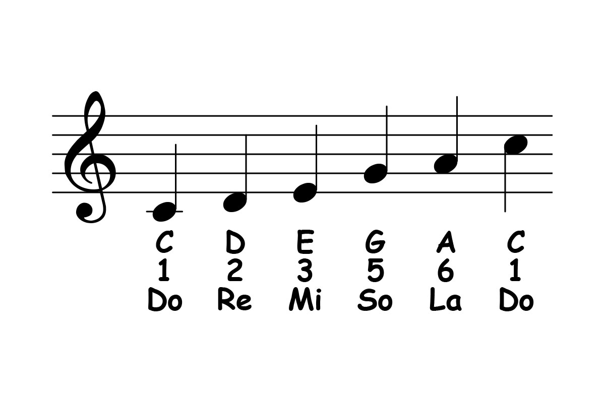 Major Pentatonic Scale Theory & Ear Training – Piano ology
