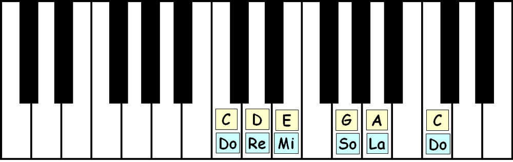 piano-ology-scales-c-major-pentatonic-keyboard-layout-letter-names-solfege