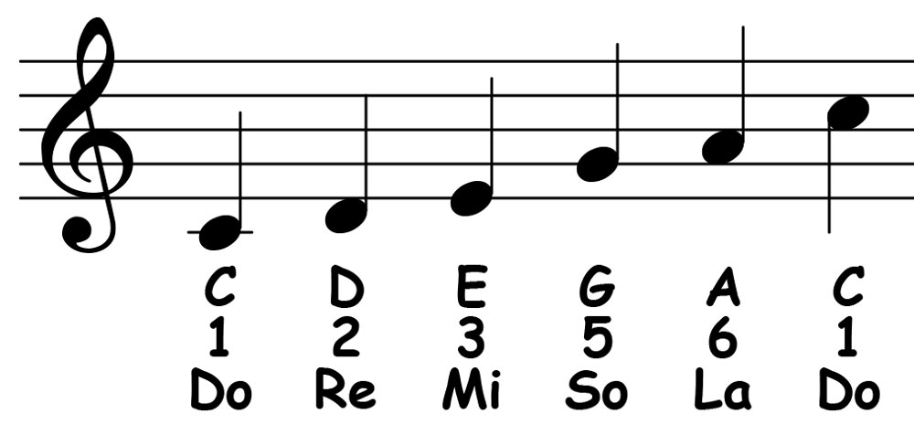 piano-ology-scales-c-major-pentatonic-notation-letter-names-scale-degrees-solfege