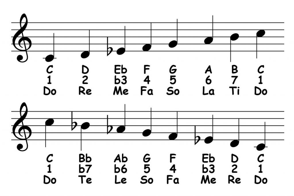 piano-ology-scales-c-melodic-minor-featured