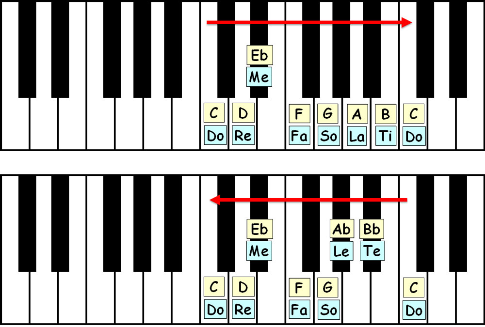 piano-ology-scales-c-melodic-minor-keyboard-layout-letter-names-solfege