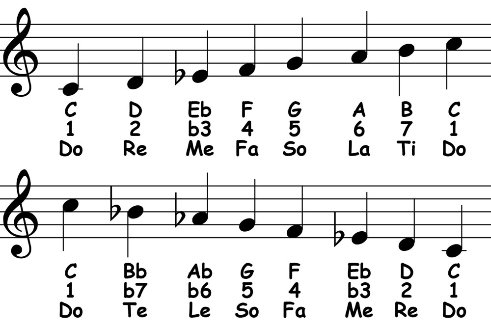piano-ology-scales-c-melodic-minor-notation-letter-names-scale-degrees-solfege