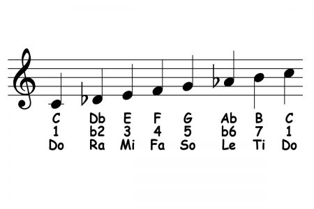 piano-ology-scales-c-middle-eastern-featured