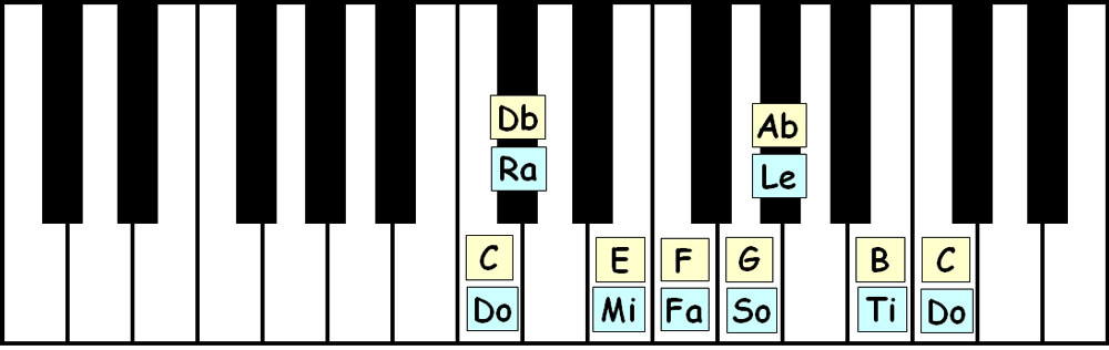 piano-ology-scales-c-middle-eastern-keyboard-layout-letter-names-solfege