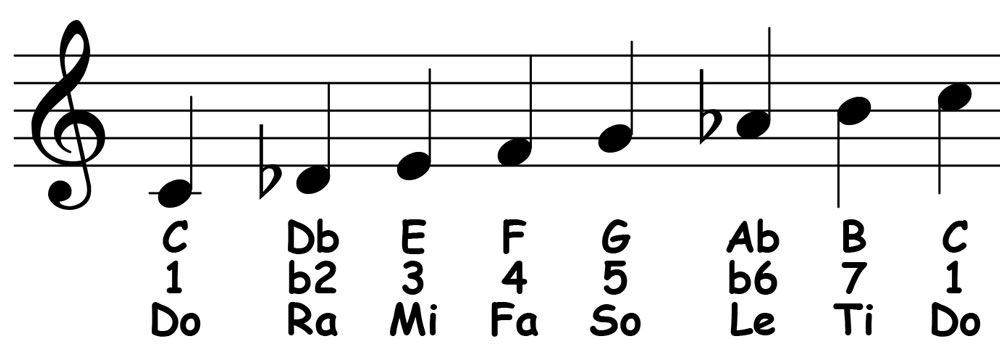 piano-ology-scales-c-middle-eastern-notation-letter-names-scale-degrees-solfege