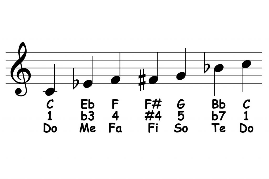 piano-ology-scales-c-minor-blues-featured