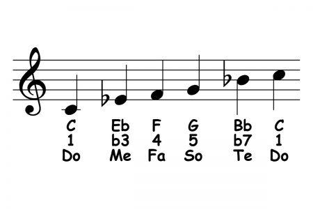 piano-ology-scales-c-minor-pentatonic-featured