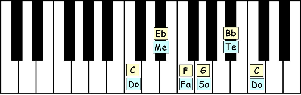 piano-ology-scales-c-minor-pentatonic-keyboard-layout-letter-names-solfege
