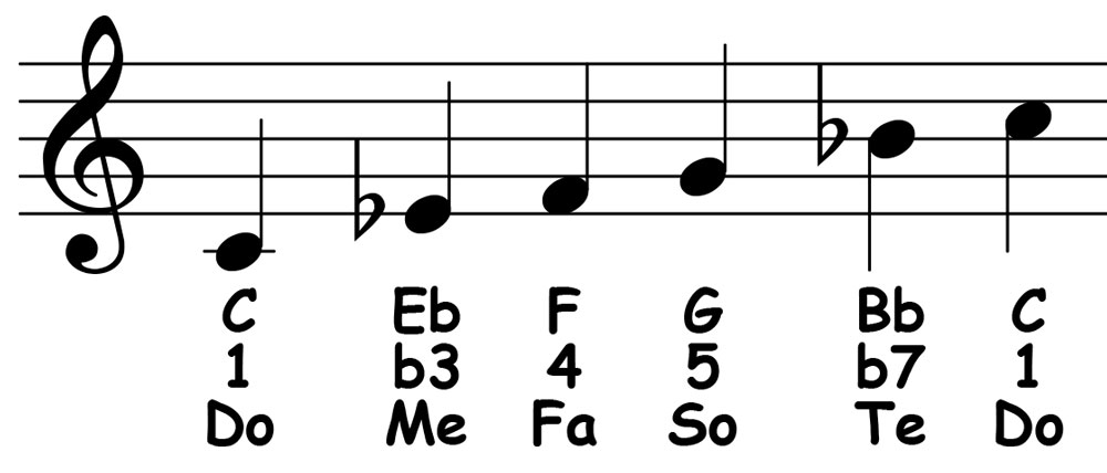 piano-ology-scales-c-minor-pentatonic-notation-letter-names-scale-degrees-solfege