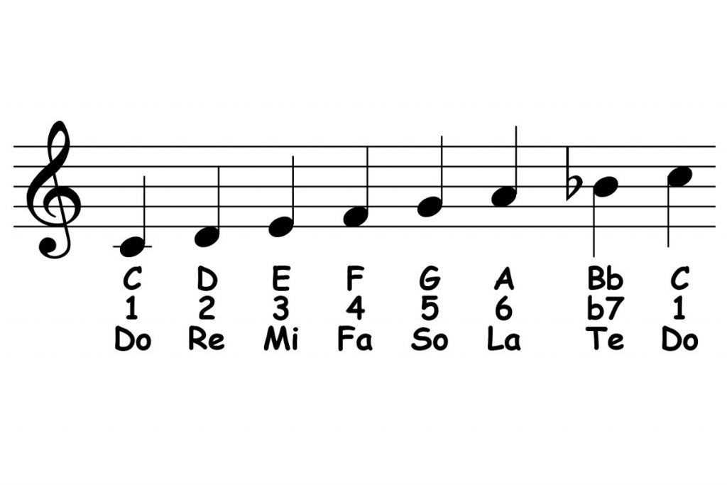 piano-ology-scales-c-mixolydian-featured