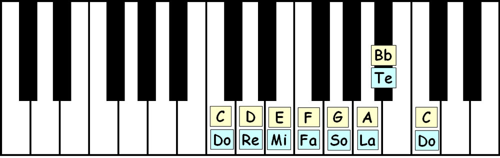 piano-ology-scales-c-mixolydian-keyboard-layout-letter-names-solfege