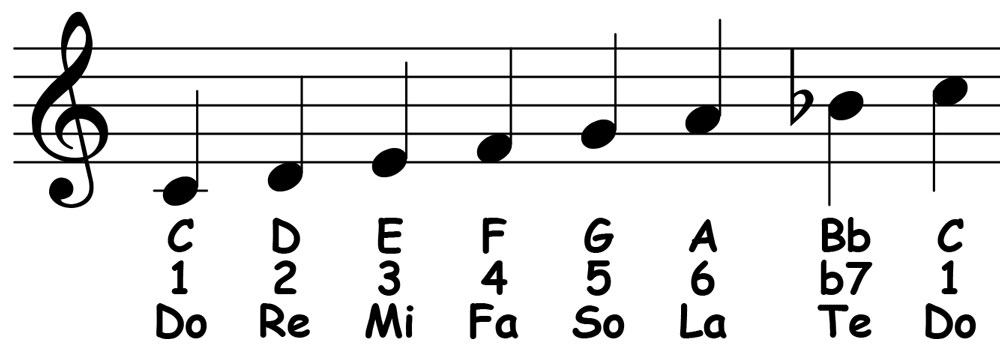 piano-ology-scales-c-mixolydian-notation-letter-names-scale-degrees-solfege