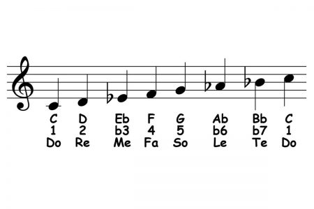 piano-ology-scales-c-natural-minor-featured