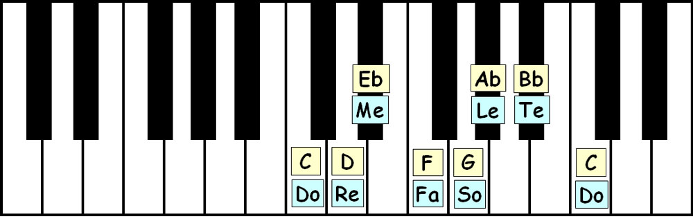 piano-ology-scales-c-natural-minor-keyboard-layout-letter-names-solfege