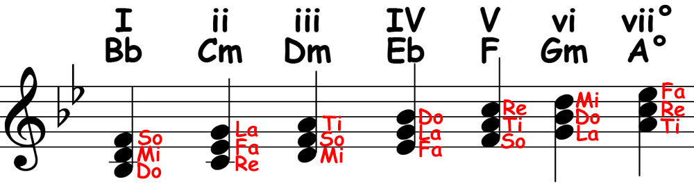 piano-ology-scales-ways-to-know-a-scale-chords-diatonic-triads