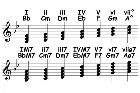 piano-ology-scales-ways-to-know-a-scale-chords-featured