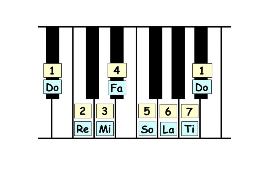 piano-ology-scales-ways-to-know-a-scale-keyboard-awareness-featured