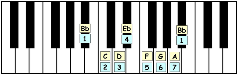 piano-ology-scales-ways-to-know-a-scale-keyboard-awareness-letter-names-scale-degrees