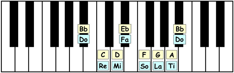 piano-ology-scales-ways-to-know-a-scale-keyboard-awareness-letter-names-solfege