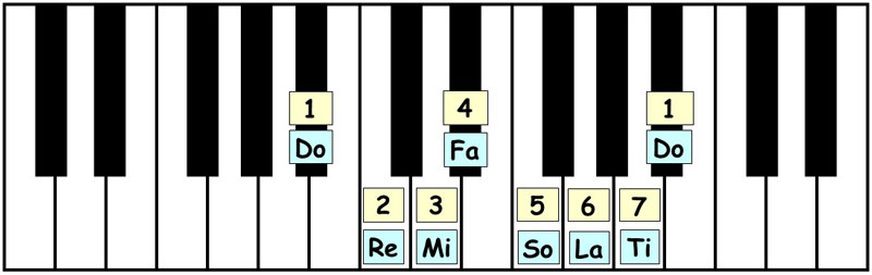 piano-ology-scales-ways-to-know-a-scale-keyboard-awareness-scale-degrees-solfege