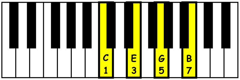 piano-ology-chords-seventh-chords-you-gotta-know-c-major-seventh-keyboard