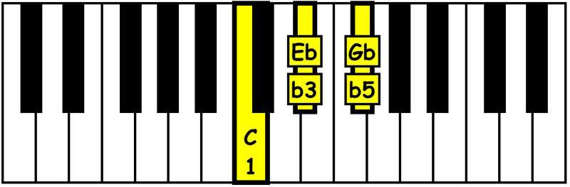 piano-ology-chords-triads-you-gotta-know-c-diminished-triad-keyboard