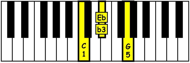 piano-ology-chords-triads-you-gotta-know-c-minor-triad-keyboard