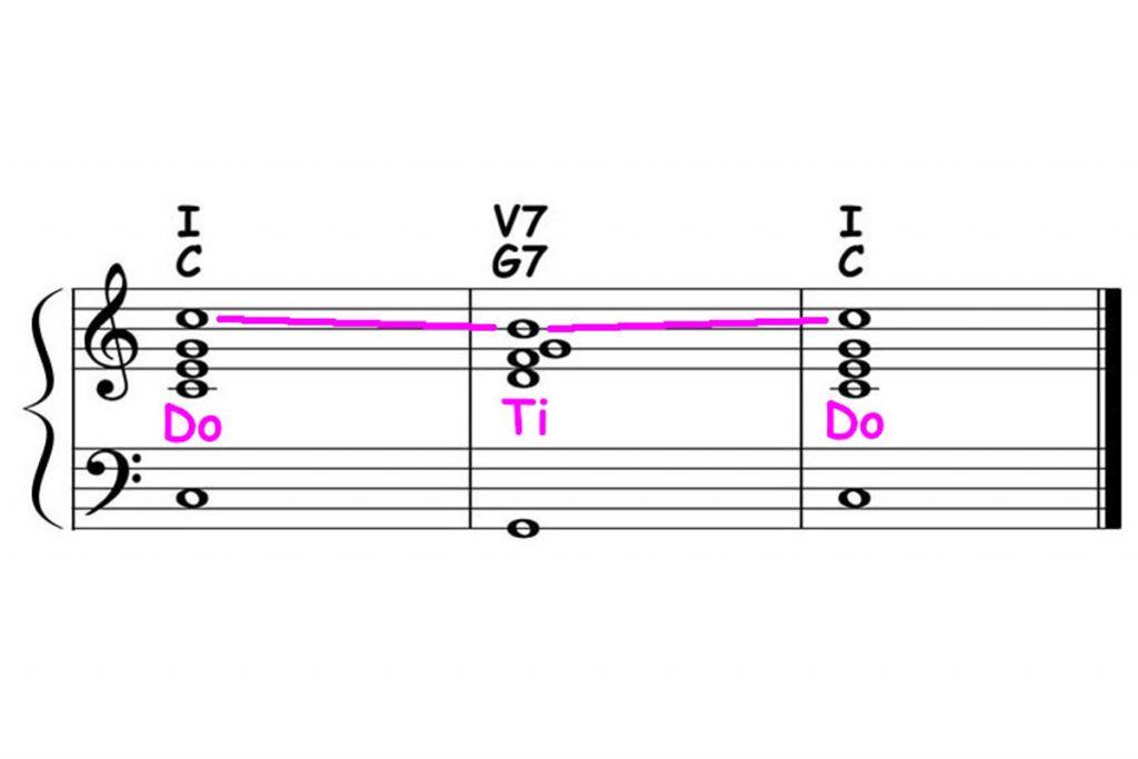 piano-ology-chord-progressions-major-i-v7-i-theory-ear-training-featured