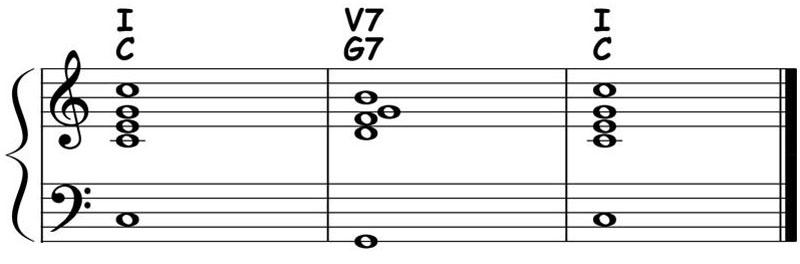 piano-ology-chord-progressions-major-i-v7-i-theory-ear-training-notation