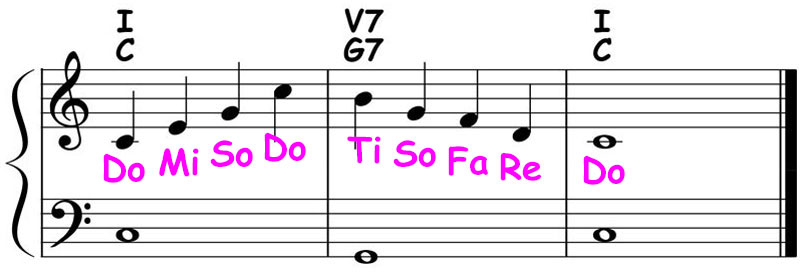 piano-ology-chord-progressions-major-i-v7-i-theory-ear-training-sing-arpeggios