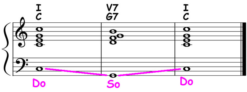piano-ology-chord-progressions-major-i-v7-i-theory-ear-training-sing-b