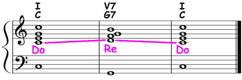 piano-ology-chord-progressions-major-i-v7-i-theory-ear-training-sing-do-re-do